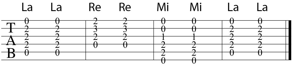 Tab Acordes - Clases de Guitarra en Online